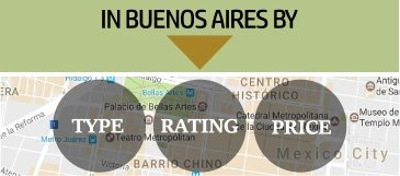 Search for restaurants in Buenos Aires on a map